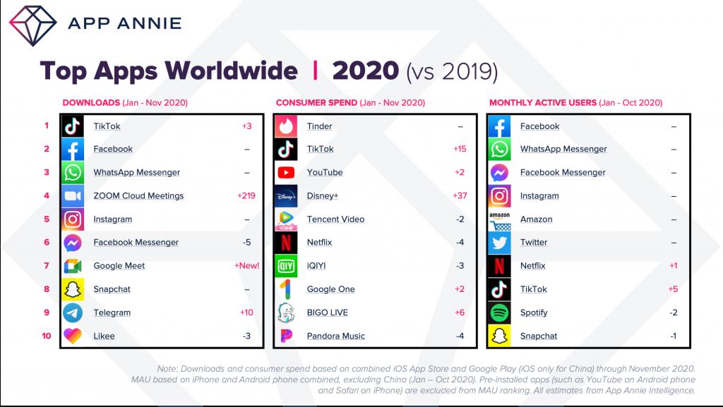 ТОП мобильных приложений в 2020