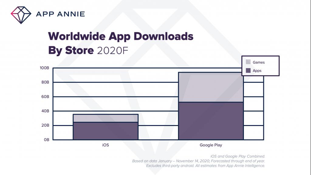 Самые популярные приложения в мире за 2020 г.