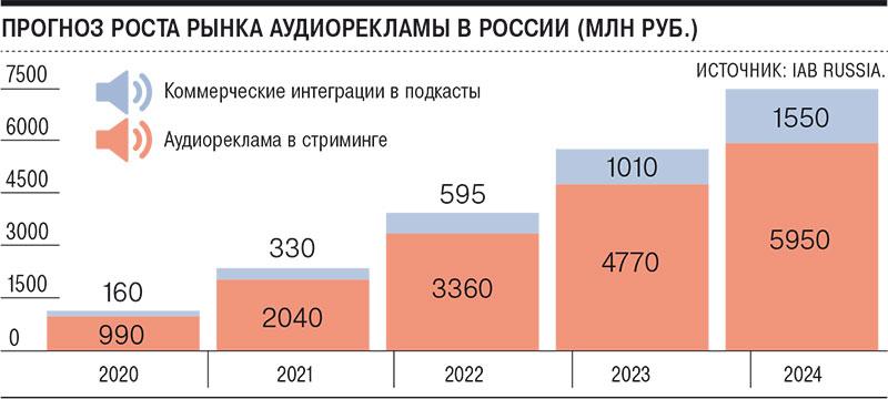 Прогноз роста рынка аудиорекламы в России