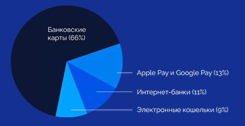 ЮKassa: россияне чаще заказывали еду и товары с доставкой в 2020 году