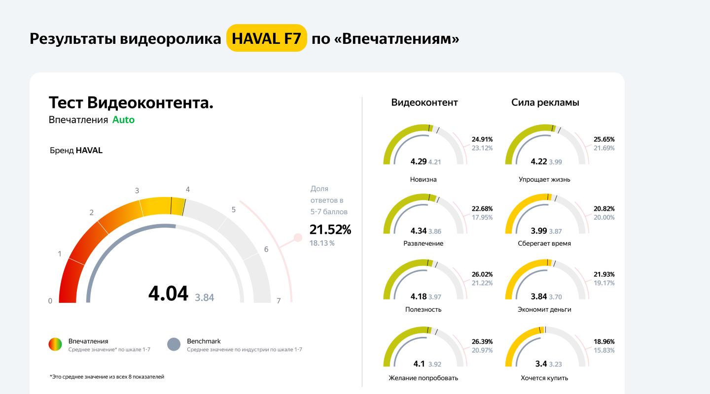 «Яндекс.Взгляд» тестирует новый инструмент — оценку видеокреативов