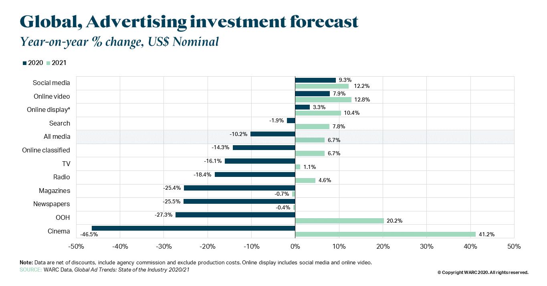 В 2021 г. все секторы рекламы продемонстрируют рост.