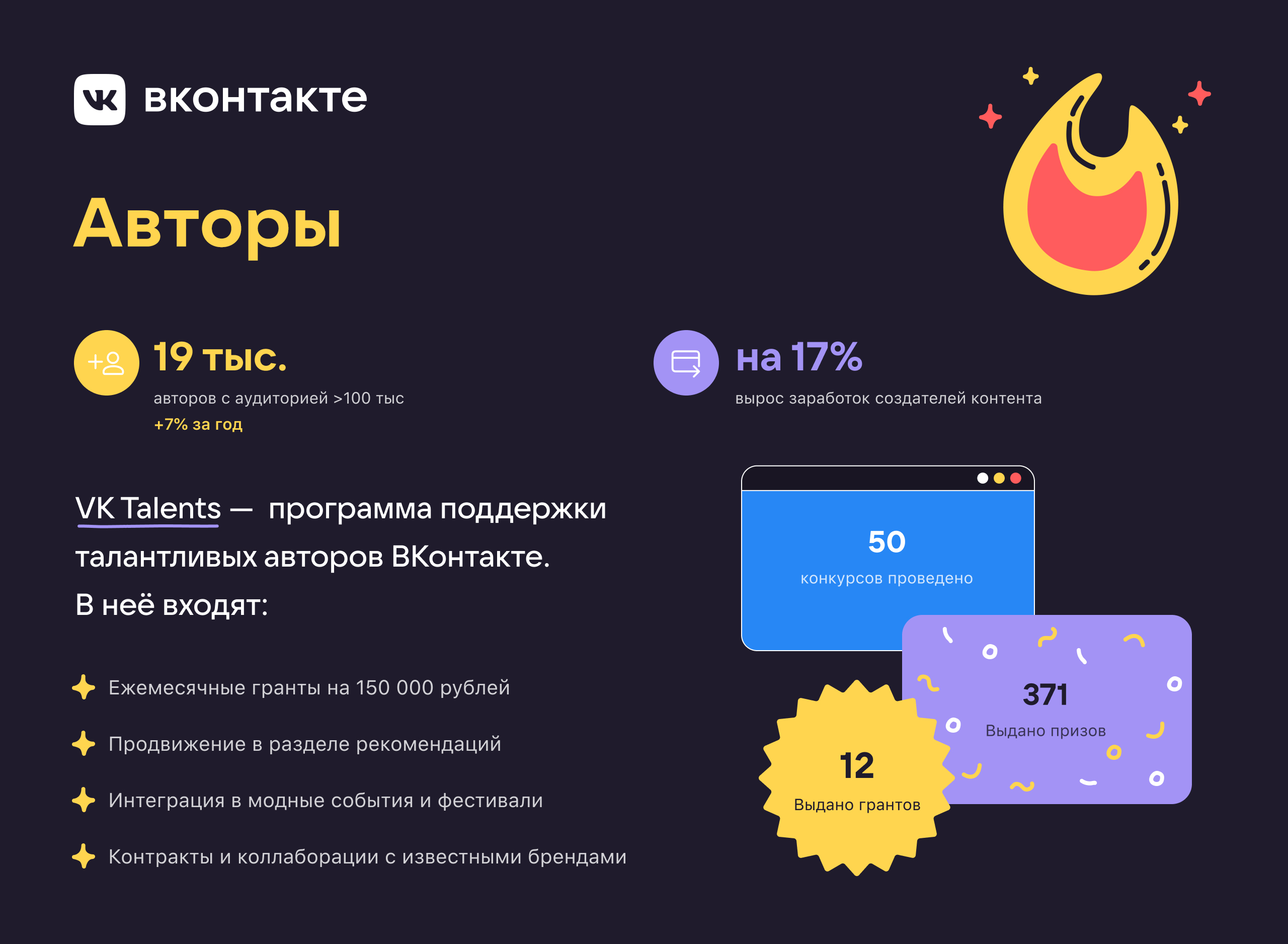 Авторы «ВКонтакте» заработали на 17% больше по итогам 2020 года
