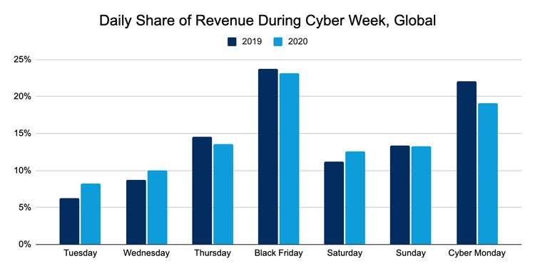 Мировые онлайн-продажи на «кибернеделе» выросли на 36%