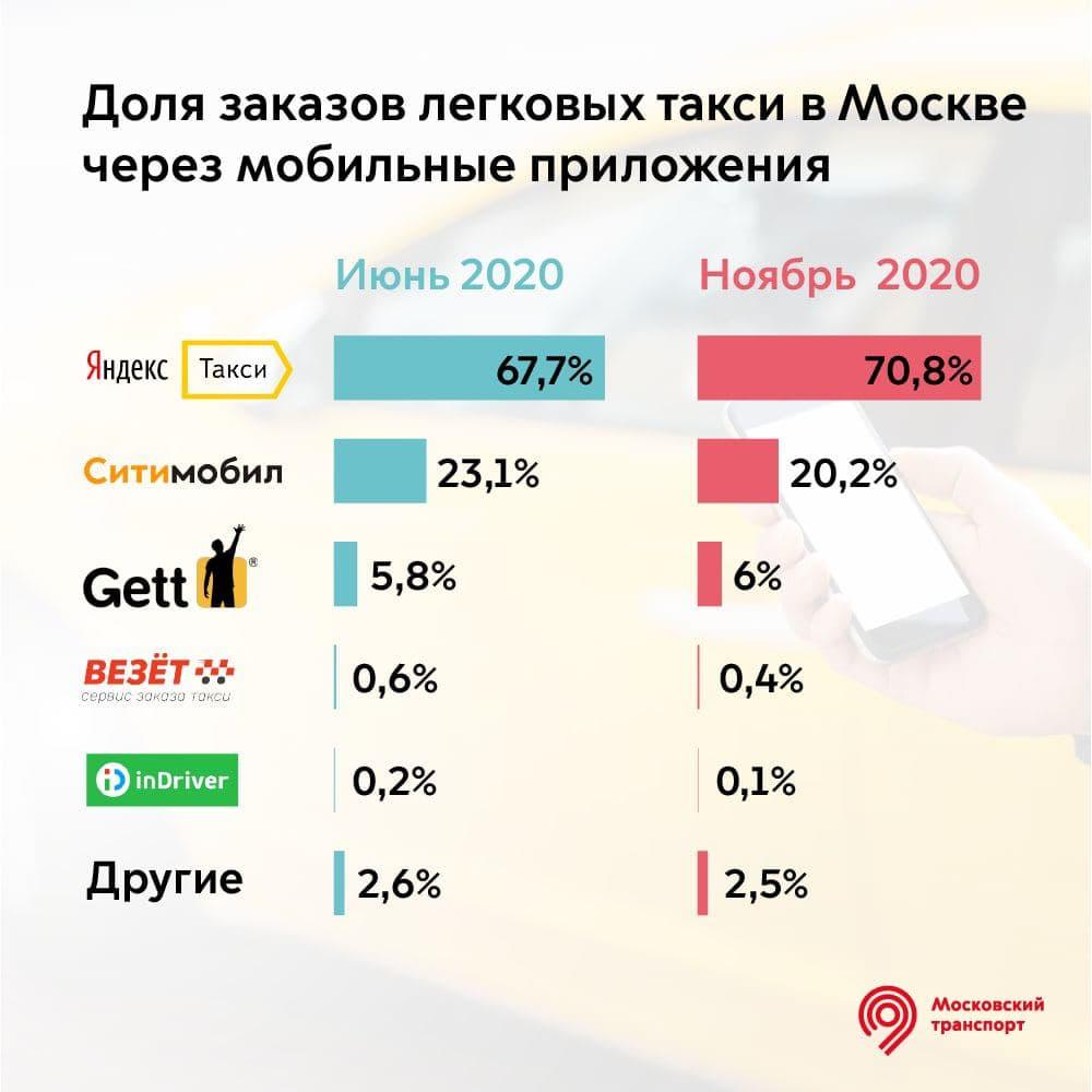Самым популярным агрегатором такси в Москве остается «Яндекс.Такси»