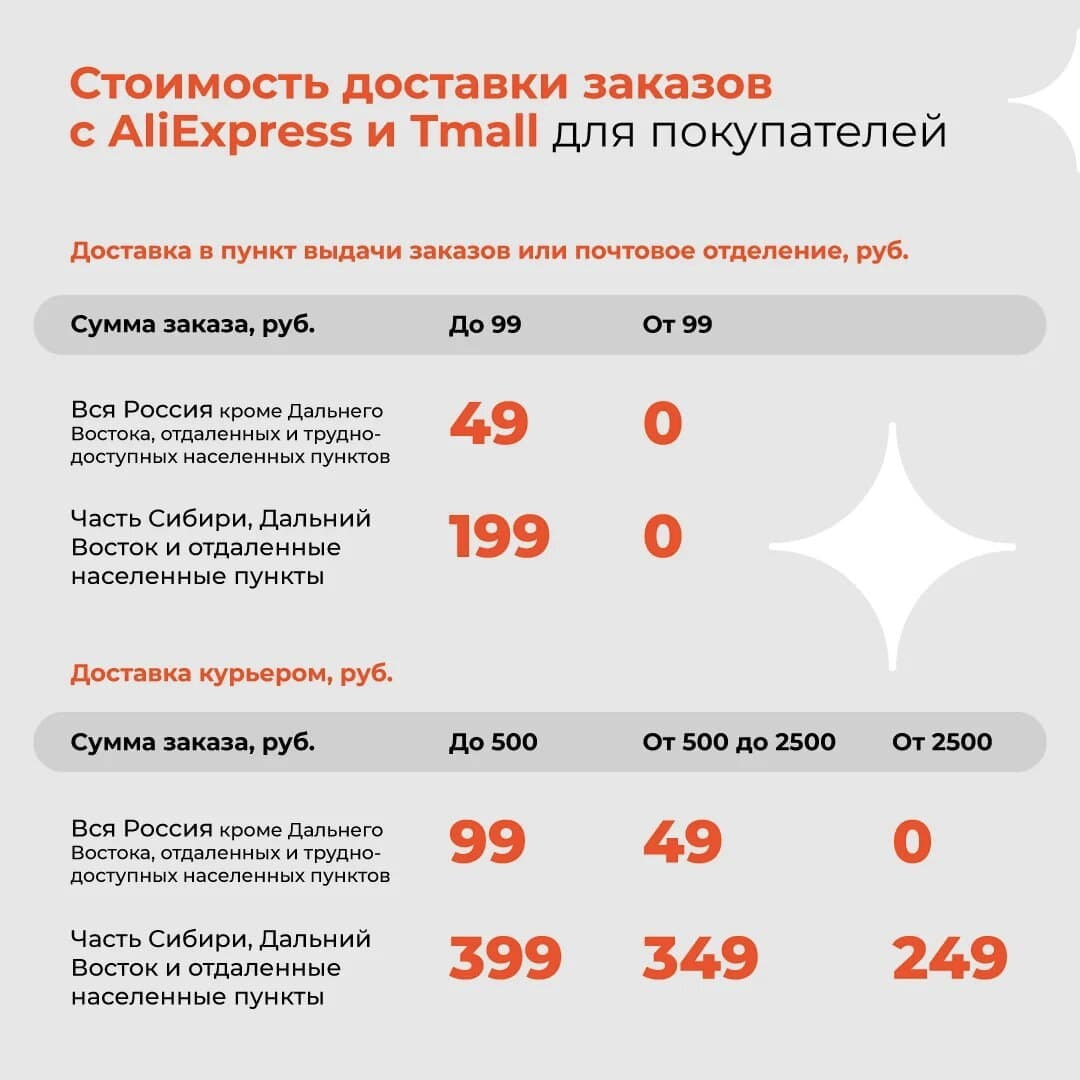 Стоимость доставки с AliExpress для покупателей