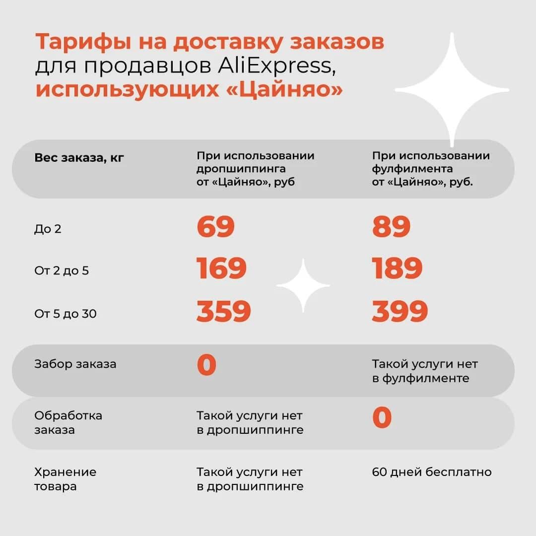 Тарифы на доставку заказов для продавцов AliExpress
