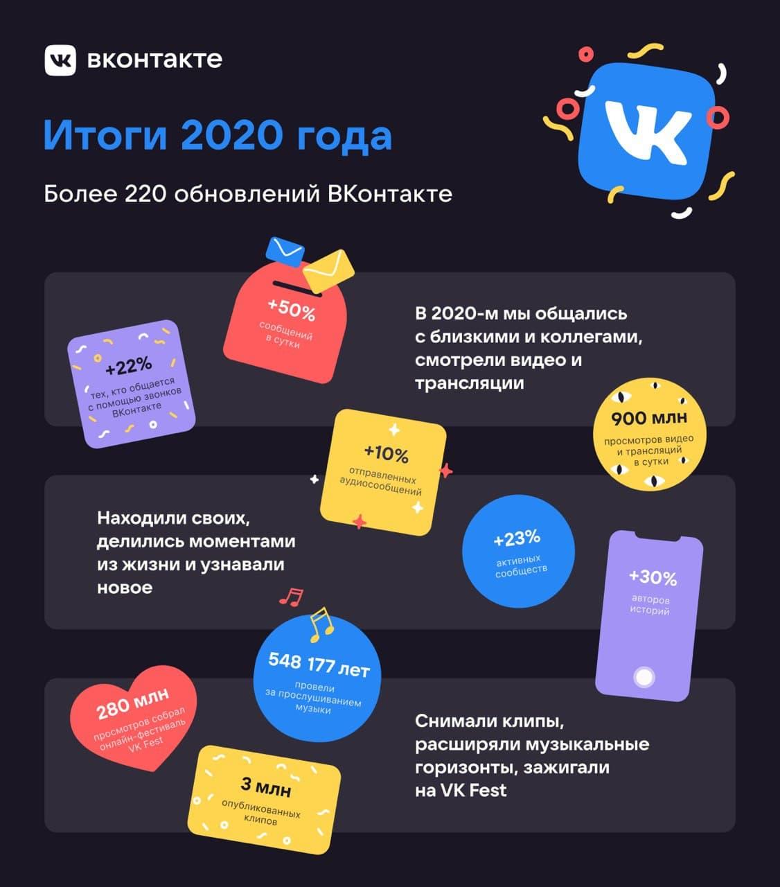 В 2020 г. «ВКонтакте» представила 220 крупных обновлений.