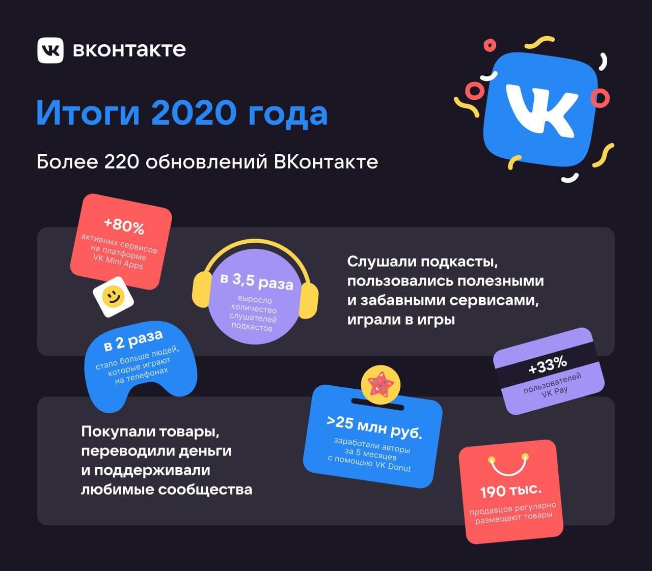 «ВКонтакте» подвел продуктовые итоги 2020 года