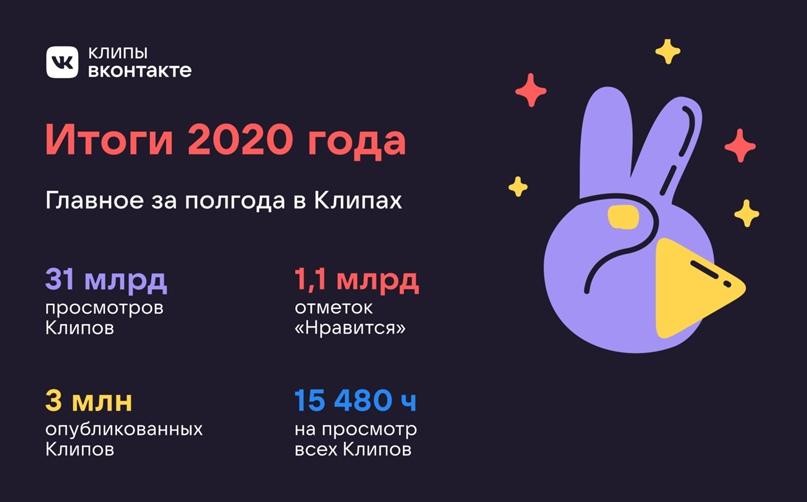 «ВКонтакте»: за полгода видео в «Клипах» посмотрели 31 млрд раз