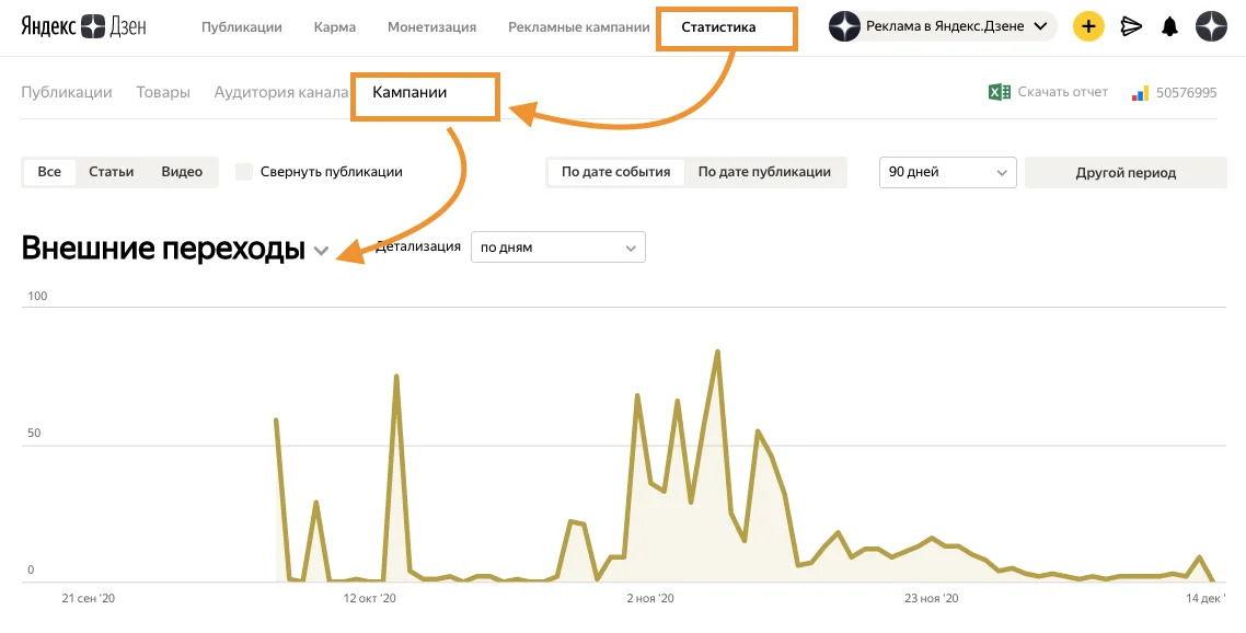 В «Яндекс.Дзене» появилась статистика по внешним переходам