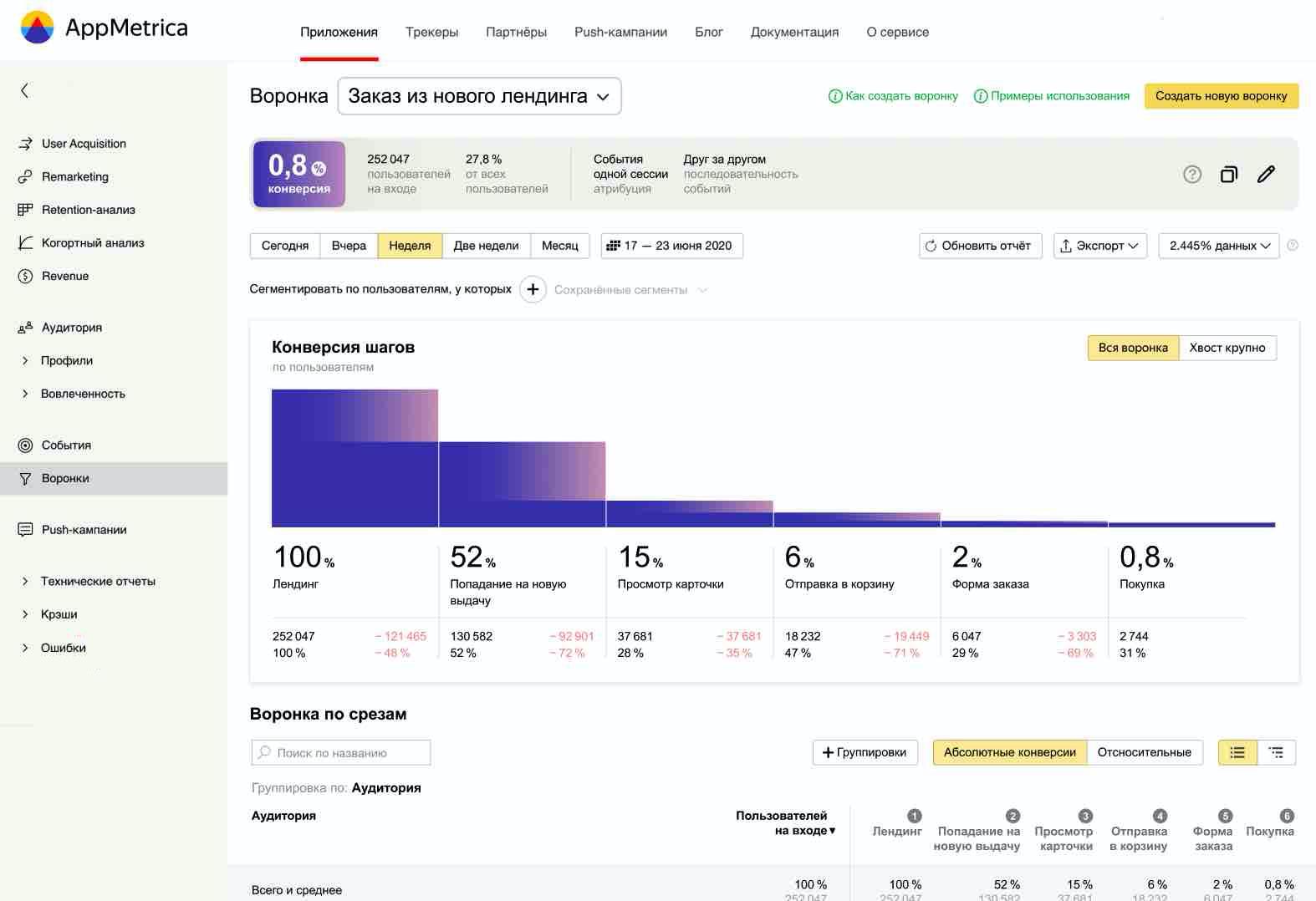 В AppMetriсa появился новый отчёт «Воронки»