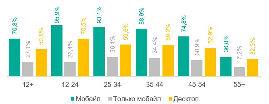 Аудитория интернета в России на разных устройствах в 2020
