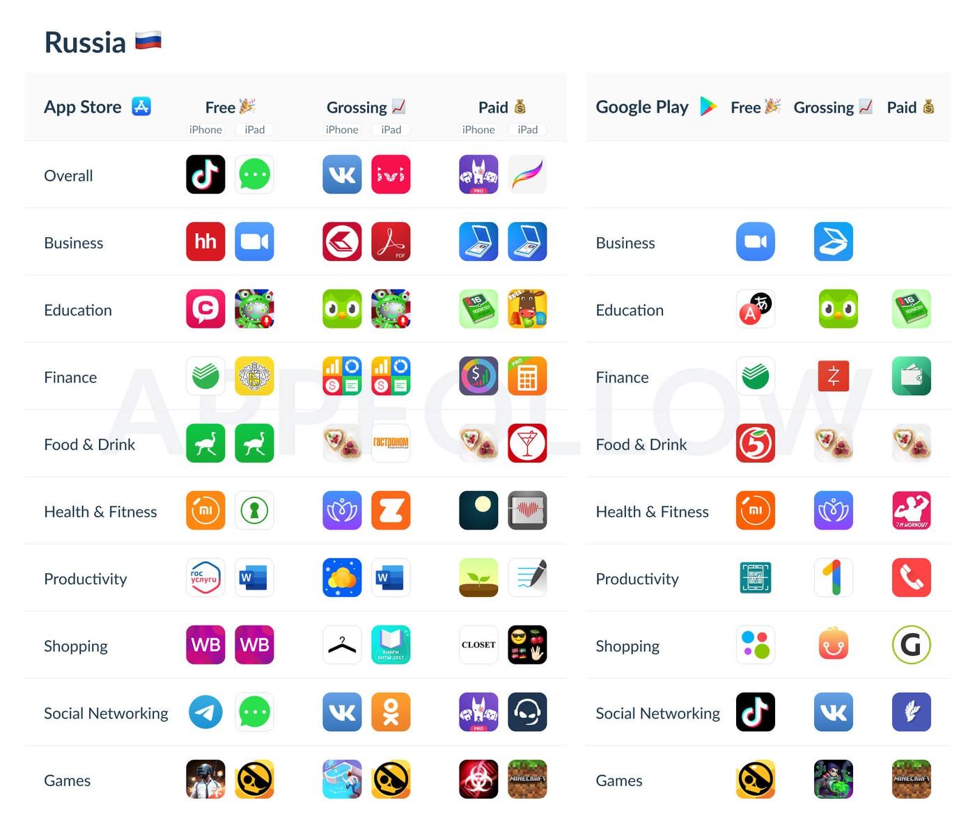 список топ-приложений в России за 2020 год