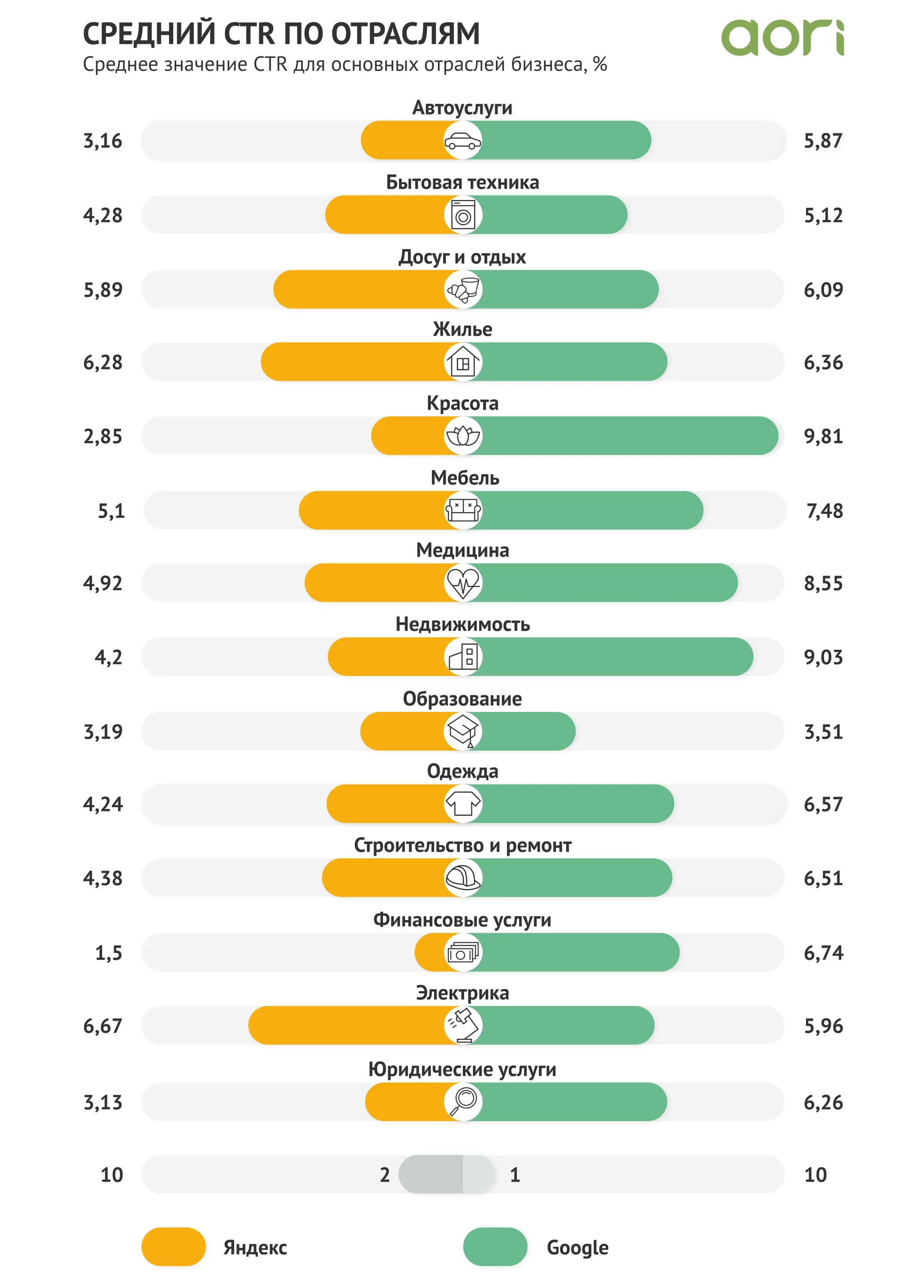 Средний CTR по отраслям