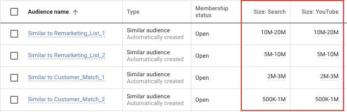 Google Ads отображает размер похожей аудитории в «Менеджере аудиторий»