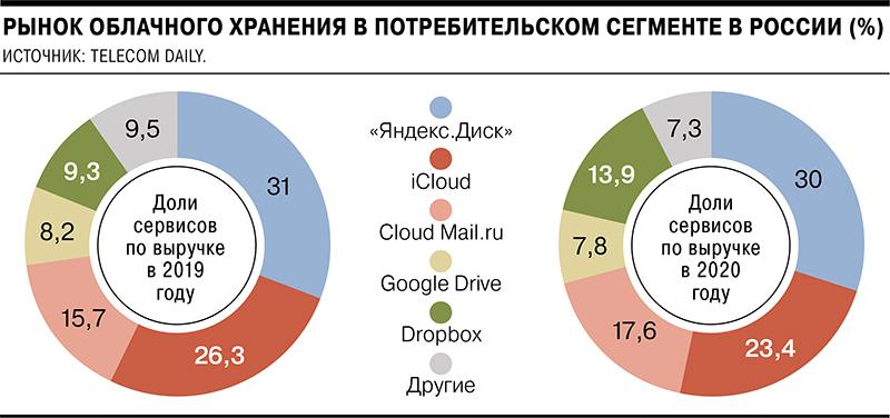 Рынок потребительских сервисов облачного хранения данных упал на 9%