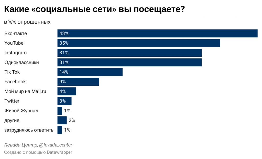 Какие соцсети посещают россияне