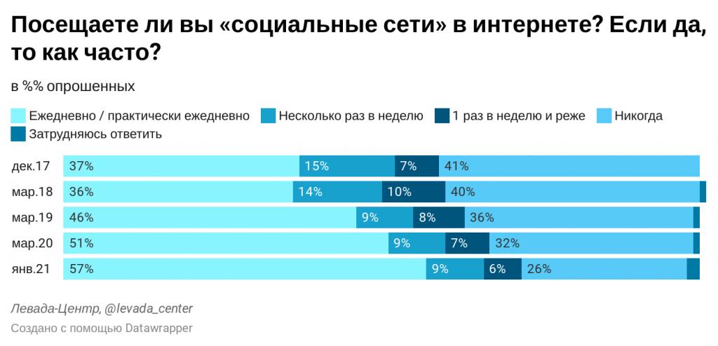 Как часто россияне посещают соцсети