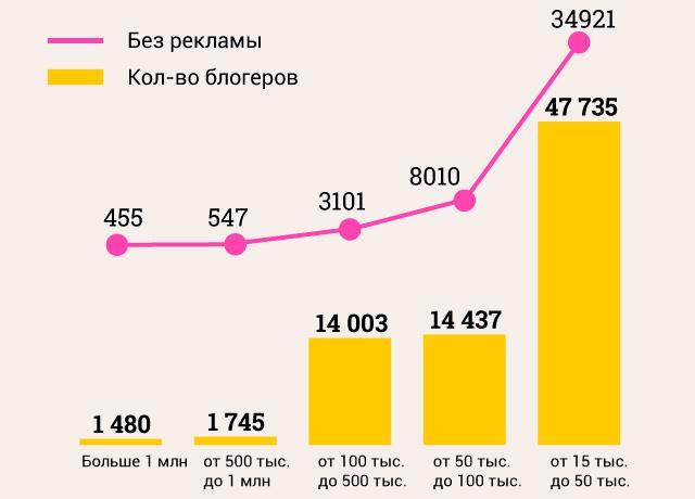 Российские Instagram-блогеры заработали около 5,8 млрд рублей в 2020 году