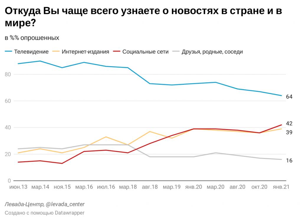 Вторым по популярности источником новостей для россиян остаются социальные сети