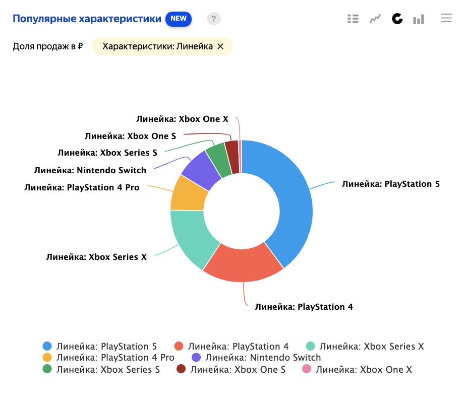 В «Яндекс.Маркет Аналитике» появился отчет «Популярные характеристики»