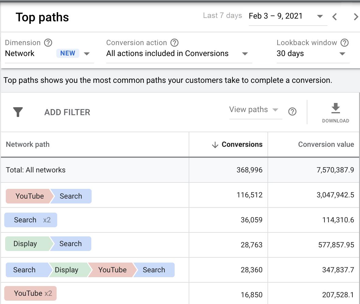 Google Ads: в отчеты по атрибуции вносятся данные по медийным объявлениям