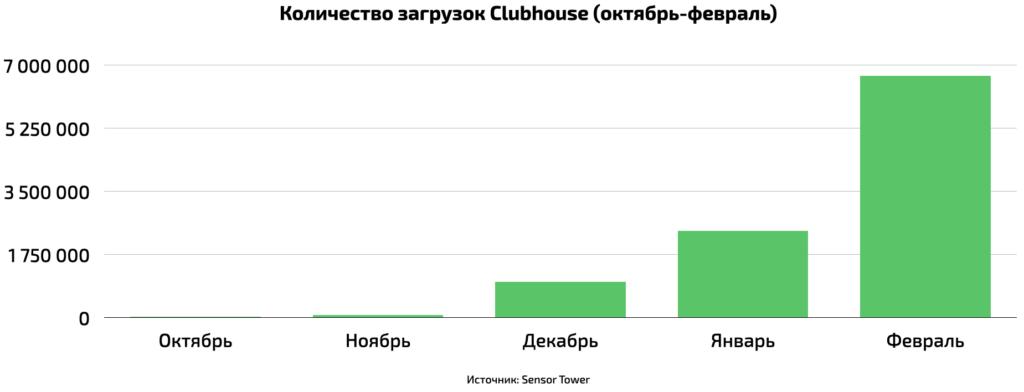 Число пользователей Clubhouse