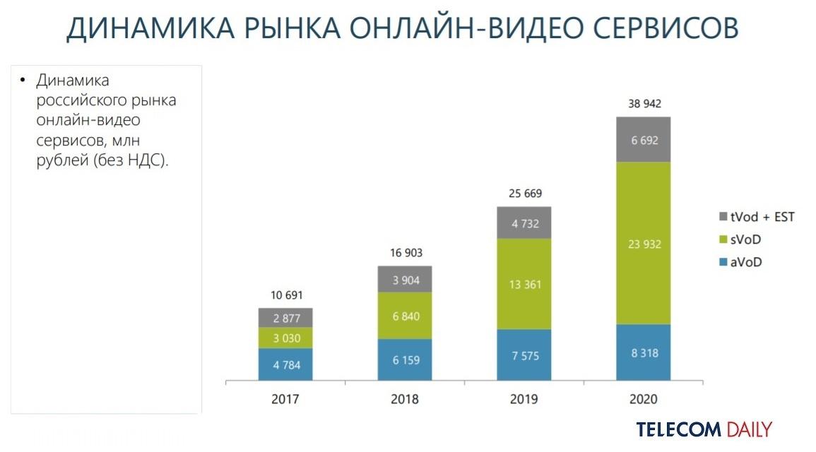 Выручка видеосервисов в России удвоилась по итогам 2020
