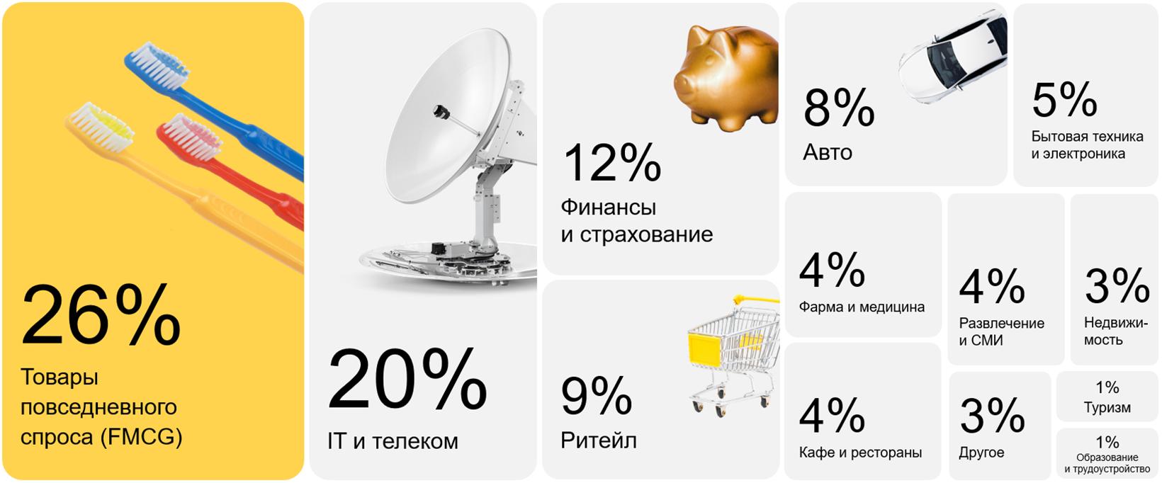 В Видеосети «Яндекса» спрос на рекламу вырос на 69%