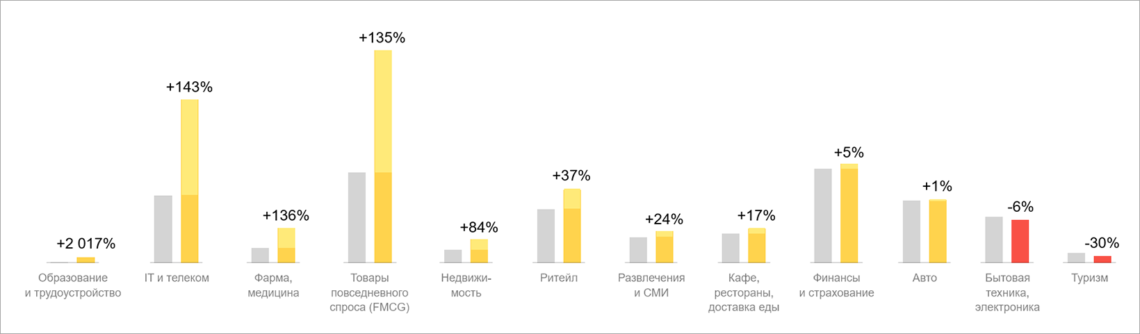 Сравнение вложений по отраслям в видеосети Яндекса