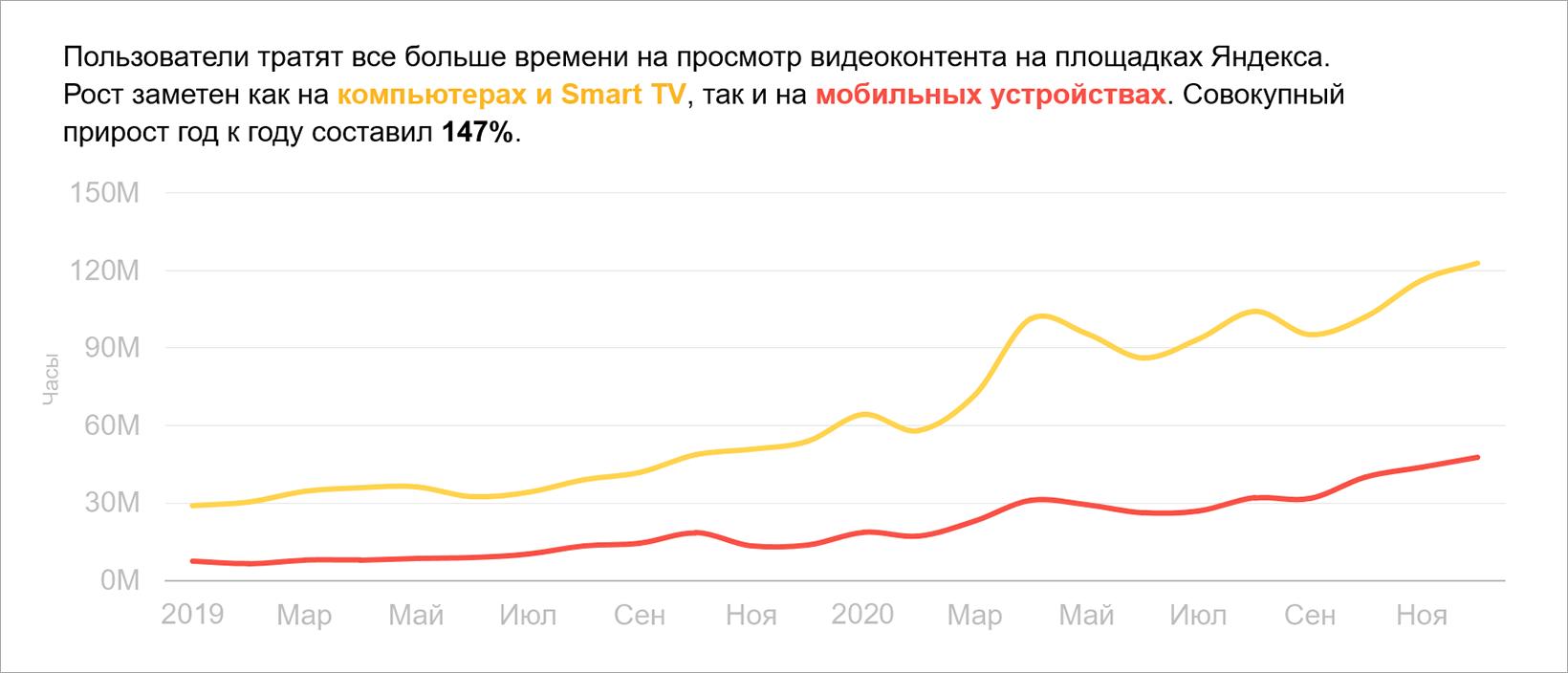 Совокупное время просмотра контента на площадках Яндекса