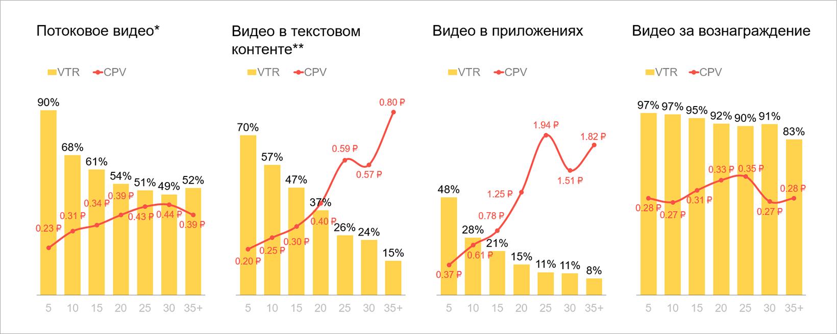 VTR и CPV по форматам и длине роликов