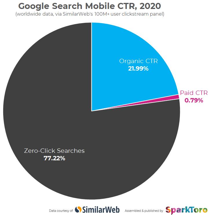 Поисковые запросы с «нулевым кликом» чаще приходились на мобильные устройства
