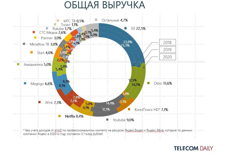Общая выручка видеосервисов в России
