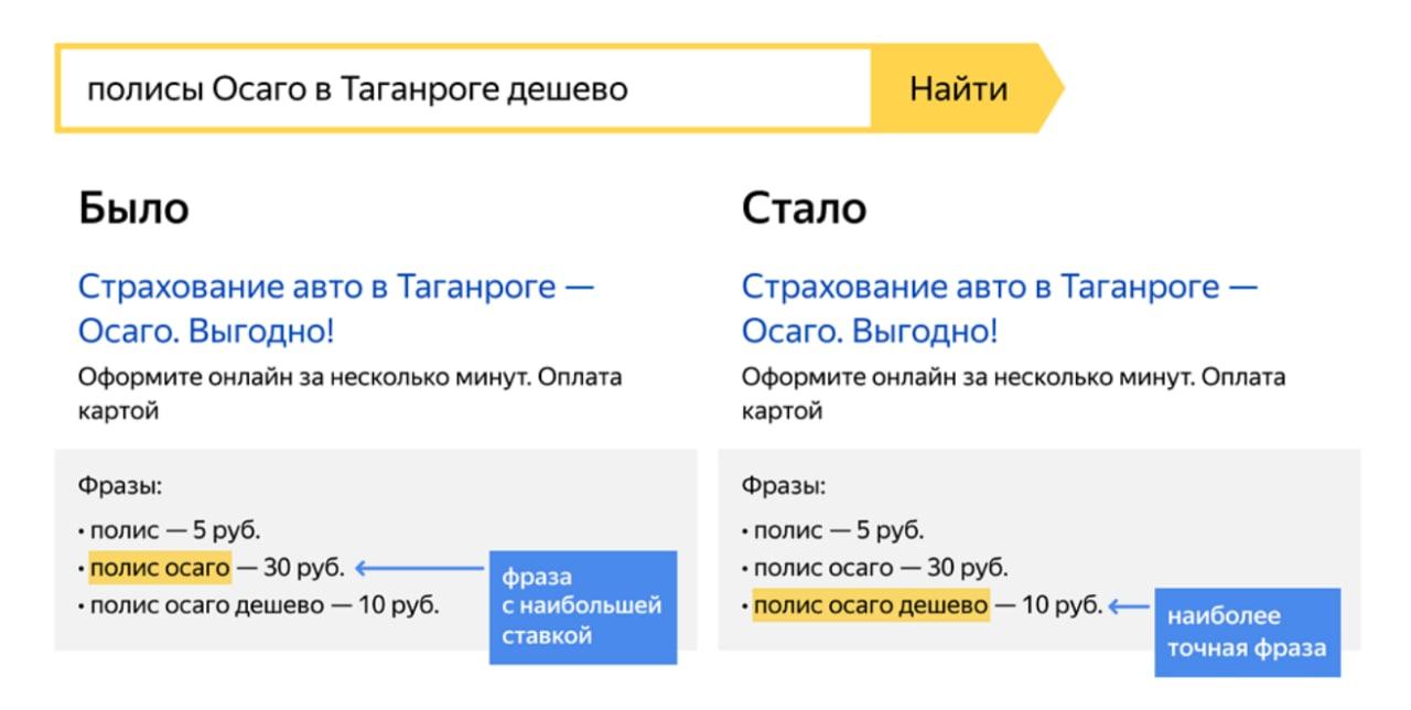 «Яндекс.Директ» стал выбирать фразы и объявления по близости фразы к запросу пользователя