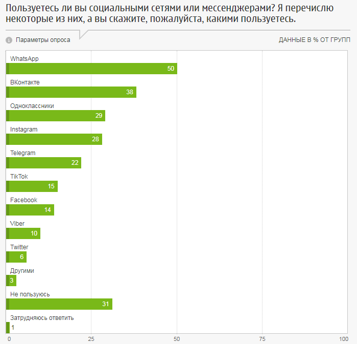 Соцсети и мессенджеры, популярные среди россиян