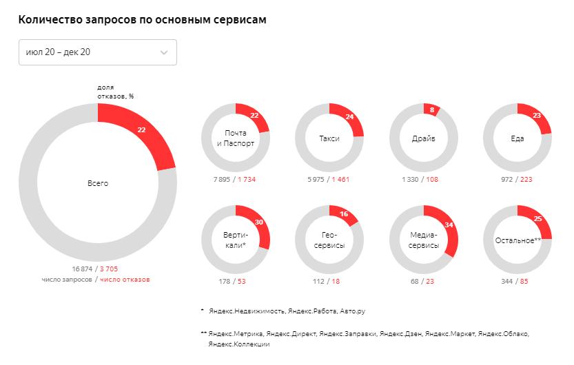 «Яндекс» рассказал о количестве гособращений и жалоб за вторую половину 2020 года