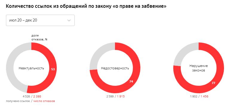 Количество ссылок из обращений по закону «о праве на забвение»