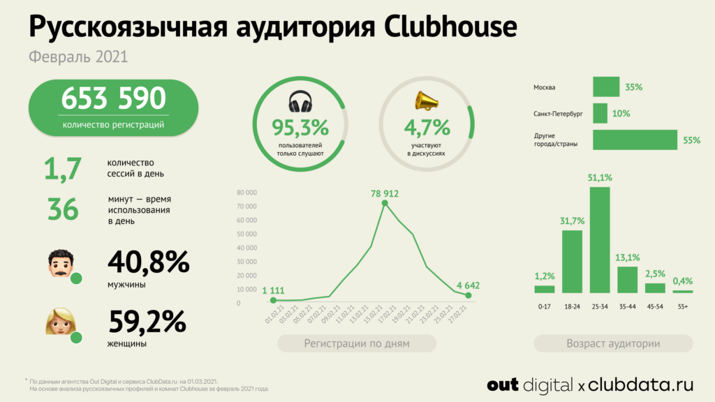 Clubhouse-Stat-feb