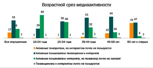 Исследование: интернет усиливает позиции в медиапотреблении россиян