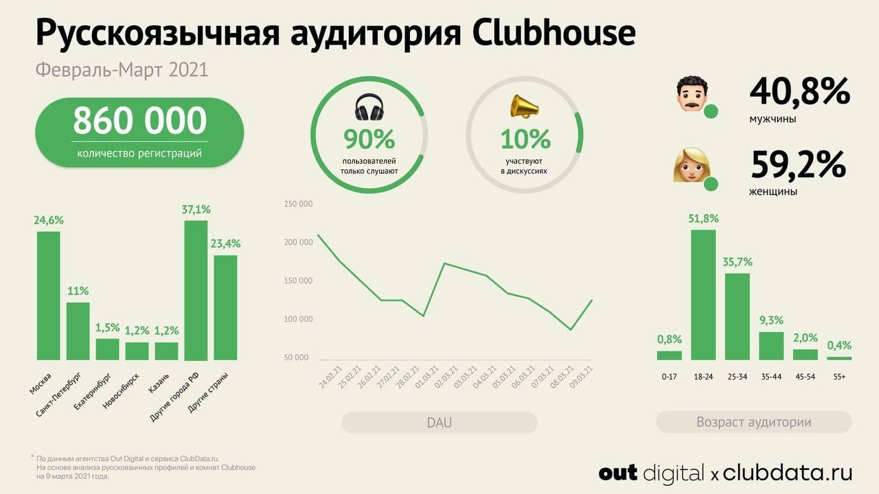 Clubhouse: портрет русскоязычной аудитории
