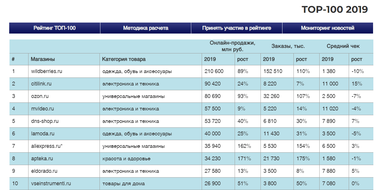 Рейтинг крупнейших интернет-магазинов в 2019