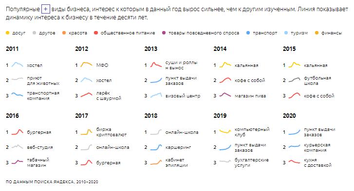 Модные бизнесы последних десяти лет