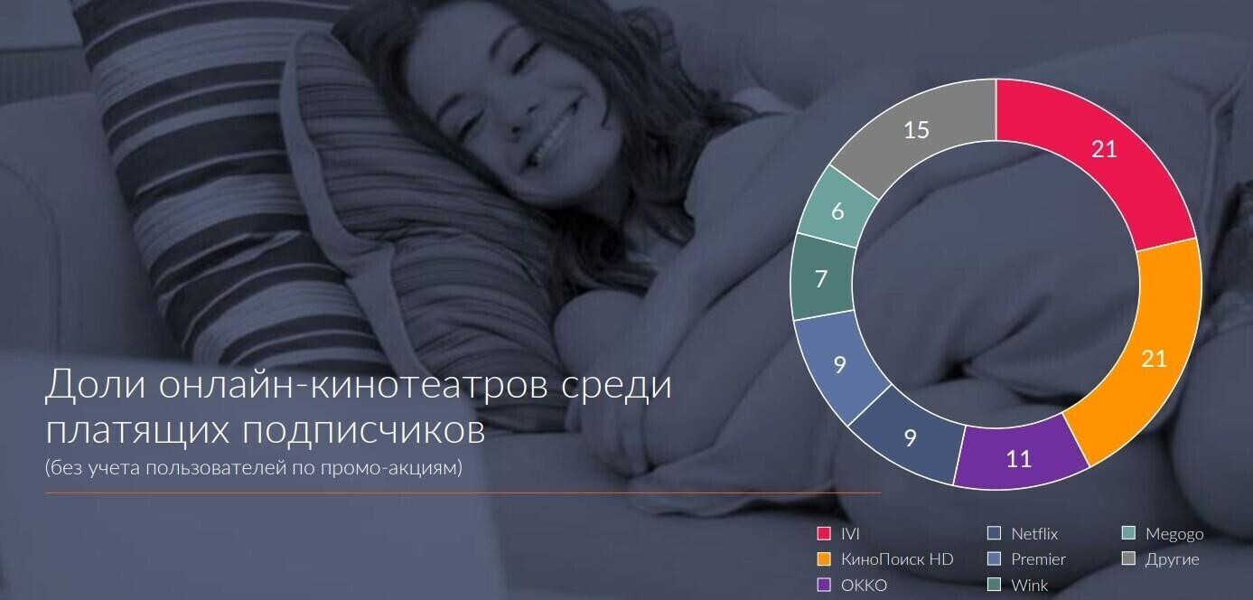 ivi и «Кинопоиск HD» лидируют по количеству платных подписчиков