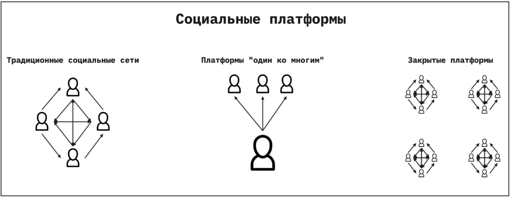 виды социальных платформ