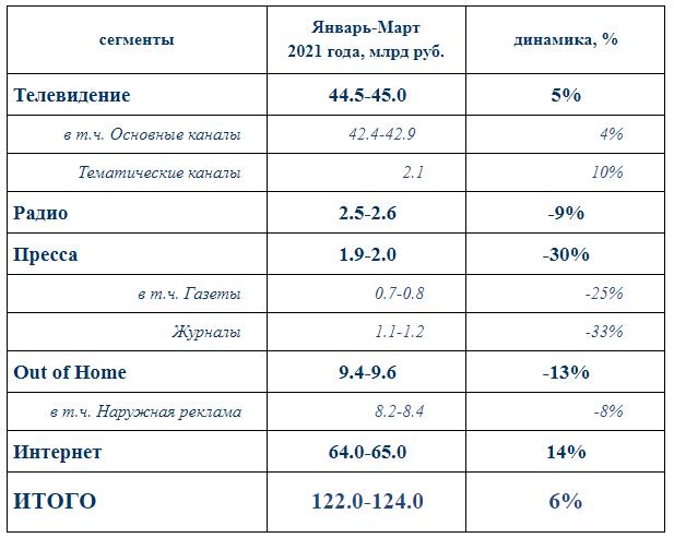 Объем рекламного рынка России за первый квартал вырос на 6% год к году