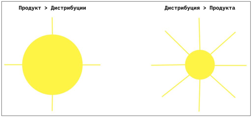 продукт и дистрибуция