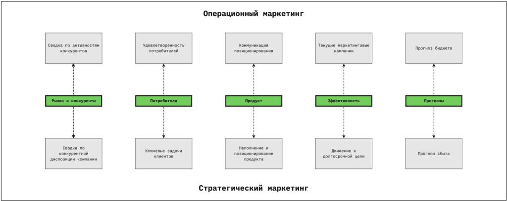 связь операционного и стратегического маркетингасвязь операционного и стратегического маркетинга