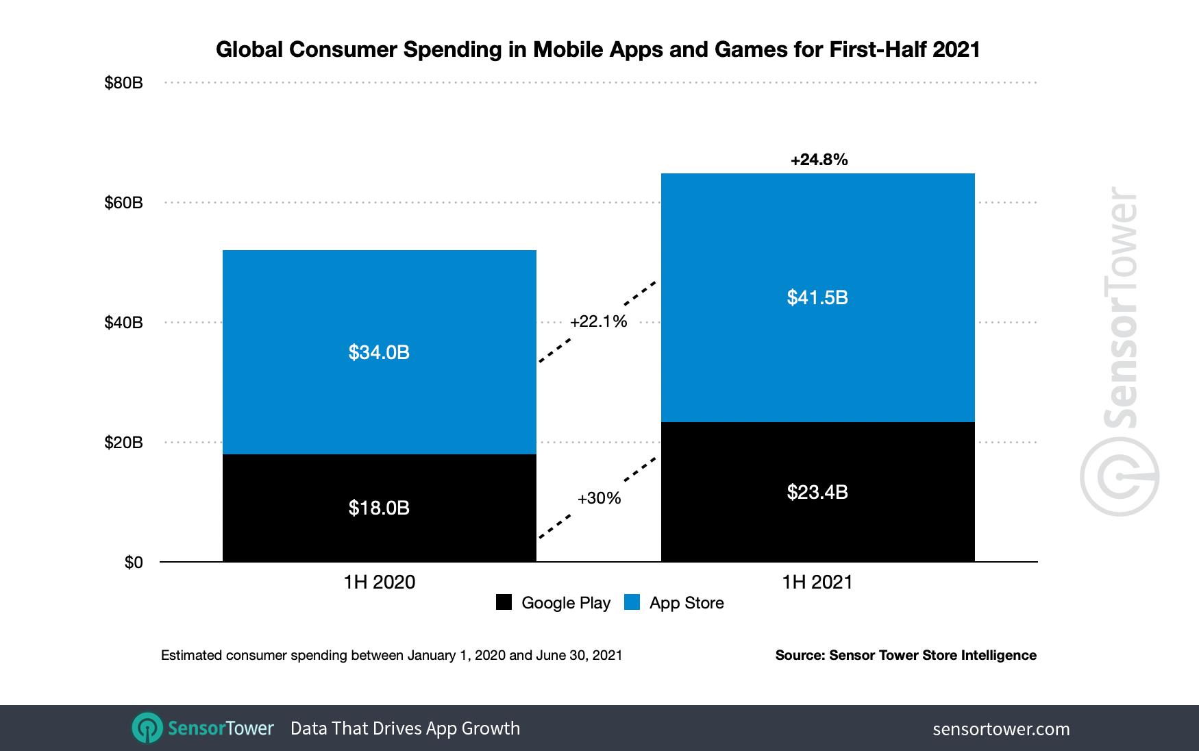 Расходы пользователей в мобильных приложениях